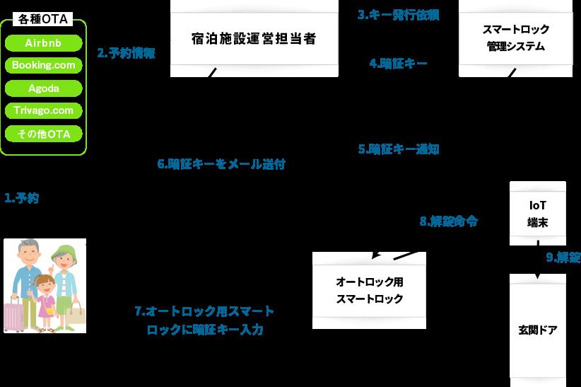 スマートロックシステム関連図