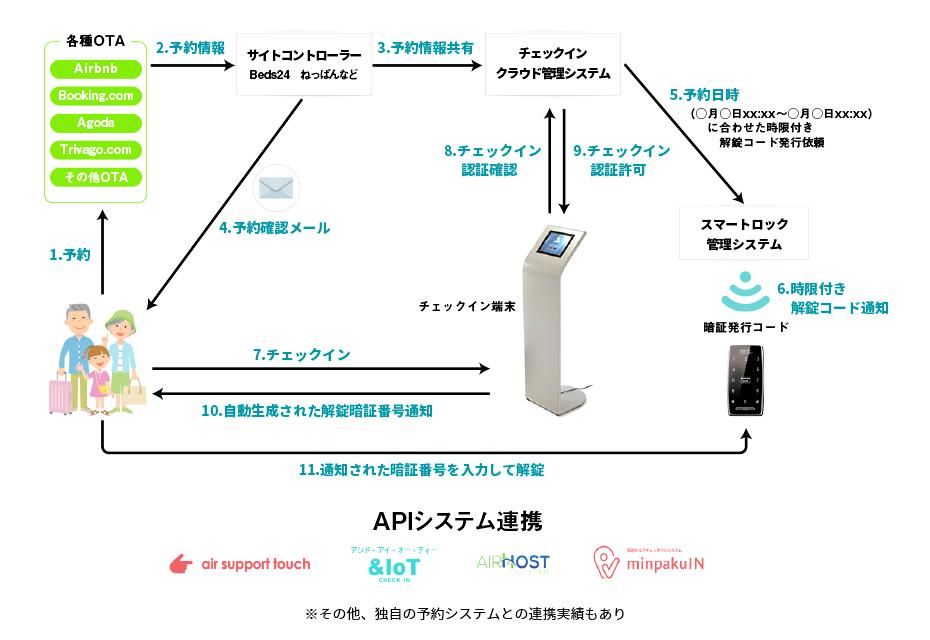 APIシステム連携
