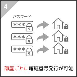 4.部屋ごとに暗証番号発行が可能